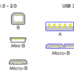 Usb 3 0 Micro B Wiring Diagram Food Guide Connector Great Installation Of Physical Wikipedia Rh En Org Schematic Type Pins