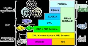 Architettura web semantico