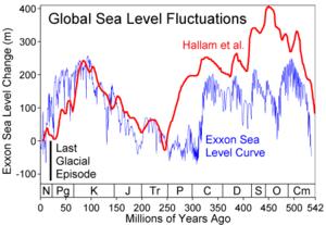 Comparison of two sea level reconstructions du...