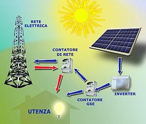 Solar panel. Pannelli solari fotovoltaici.