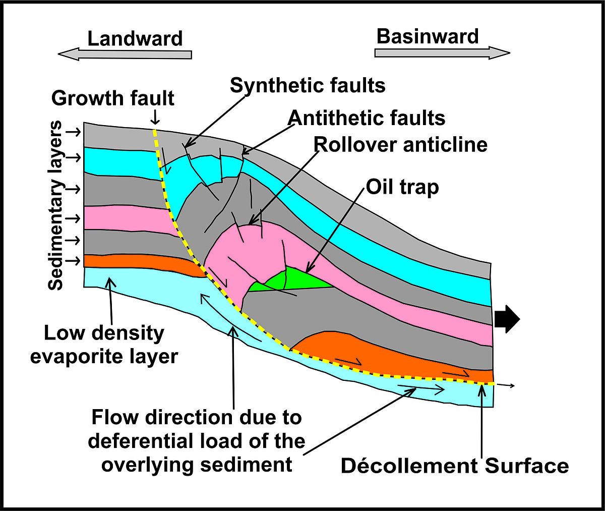 3 types of faults diagram norton commando wiring growth fault wikipedia