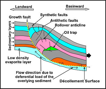 3 types of faults diagram 2001 isuzu rodeo radio wiring growth fault - wikipedia