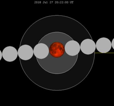 Resultado de imagen para eclipse de luna julio 2018