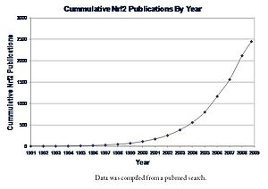 English: Graph of Nrf2 publications (pubmed se...