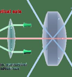 optic len diagram [ 1200 x 800 Pixel ]