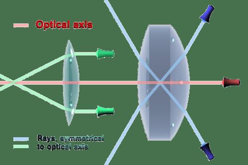 small resolution of optic len diagram