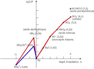 pourbaix diagram fe 7 blade rv trailer plug wiring diagramma di frost - wikipedia