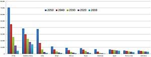 Español: PIB según Goldman Sachs