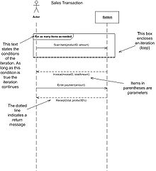 how to show loop in sequence diagram photosynthesis label system wikipedia