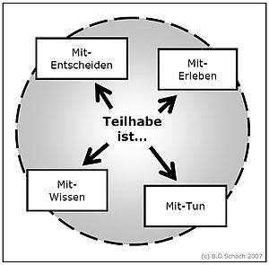Dimensionen von Teilhabe/Partizipation; Lebens...