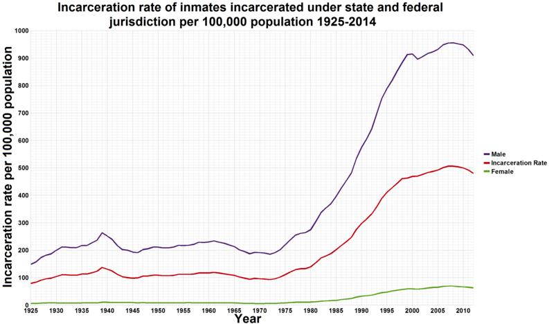 File:U.S. incarceration rates 1925 onwards.png