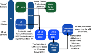 English: Windows XP Editions
