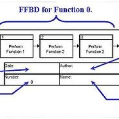 Block Diagram To Signal Flow Graph 99 Ford Contour Engine Functional - Wikipedia