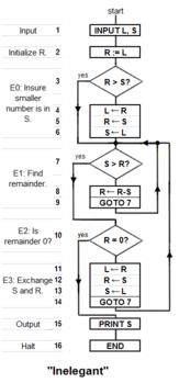 A Medley of Potpourri: Algorithm