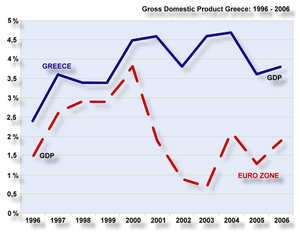 GDP Growth of Greece compared to the Eurozone ...