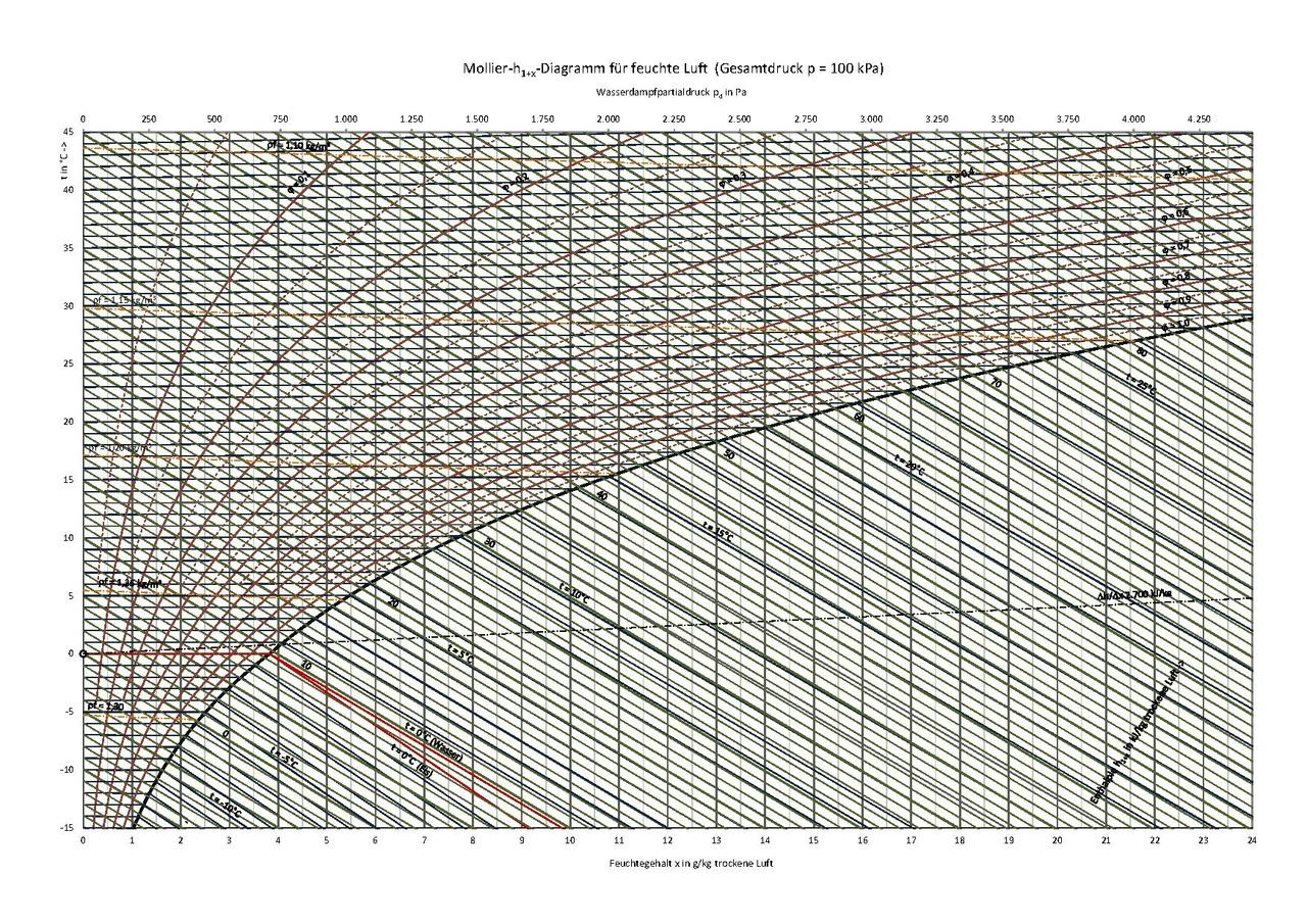 Pin Mollier H X Diagramm Fuer Feuchte Luft