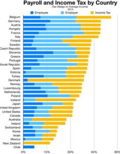 also tax rates in europe wikipedia rh enpedia