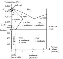 explain iron carbon equilibrium diagram surveillance camera block pearlite wikipedia occurs at the eutectoid of phase near lower left