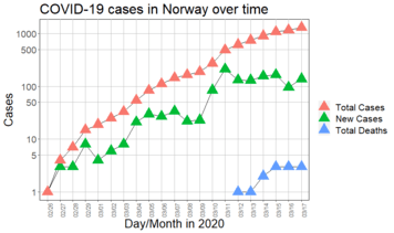 2020 coronavirus pandemic in Norway - Wikipedia