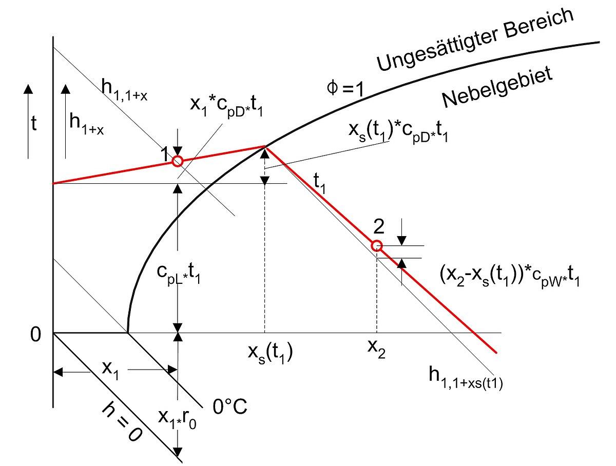 mollier diagram h x