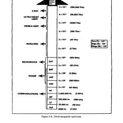 Electromagnetic Spectrum Diagram Labeled Of Pressure On The Ocean With Depth File Pdf Wikipedia