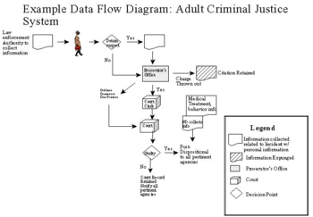 criminal procedure diagram carling technologies rocker switch wiring justice wikipedia this image shows the in system