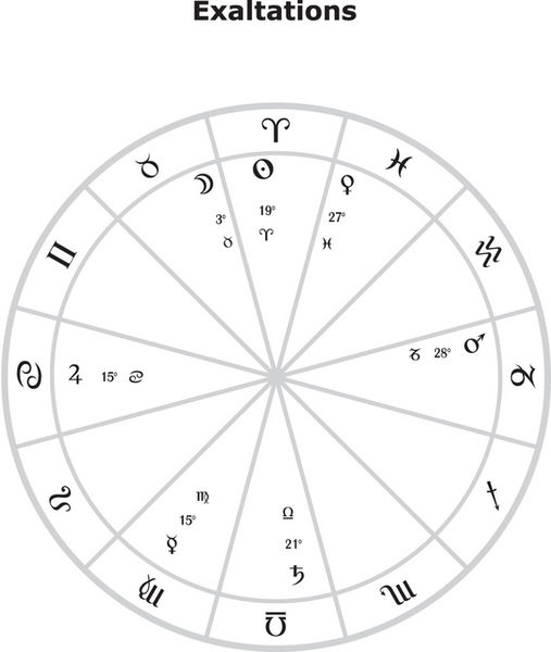 File:Exaltation Degrees of the Planets.jpg