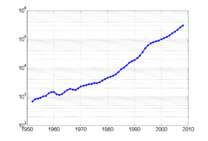 English: GDP of China from 1953 to 2008, in Re...