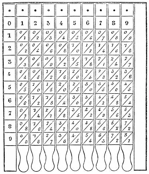 JAVA CODE: Display Multiplication Table