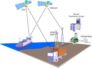 Principle of geolocation with GPS. Data transm...
