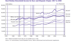 US real median household income 1967 - 2008