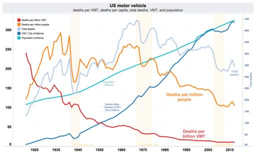 US traffic deaths per VMT, VMT, per capita, and total annual deaths