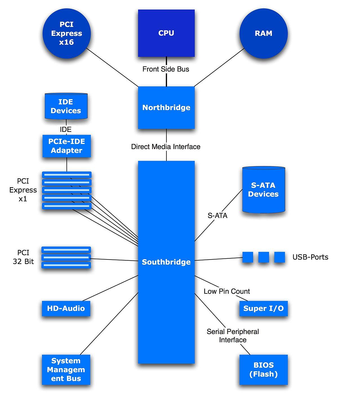 Chipset – Wikipedia
