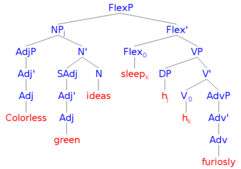 "English: Syntax tree for ""Colorless green..."