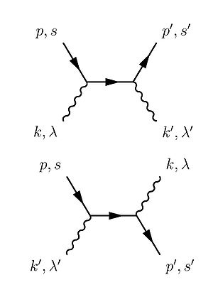 English: Feynman diagrams for Compton scatteri...