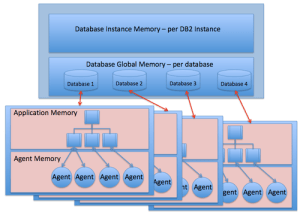 Oracle and DB2, Comparison and CompatibilityArchitectureDB2  Wikibooks, open books for an