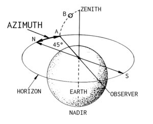 Line-art drawing of an azimuth