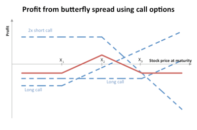 butterfly spread option payoff diagram vw golf mk4 parts options wikipedia