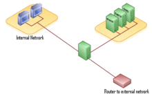 dmz network diagram with 3 1jz s13 wiring screened subnet wikipedia of a using single firewall device