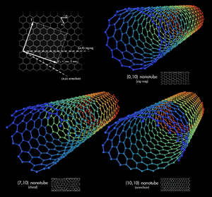 Types of Carbon Nanotubes