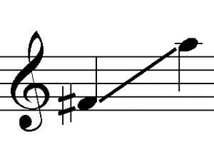 The vocal range (the notes) that can be played...