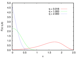 Gompertz-eloszlás