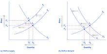 Principles of Microeconomics/Changes in Equilibrium Price