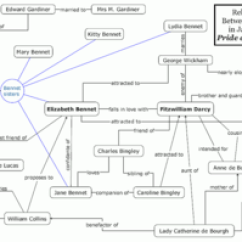 Plot Diagram Of Pride And Prejudice Wiring For A Jvc Car Stereo Essay Contests   Ritalovestowrite