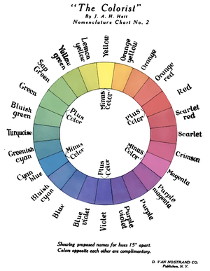 A Red/Green/Violet color wheel