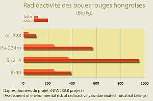 Radioactivité des boues rouges HongrieRedMudRa...