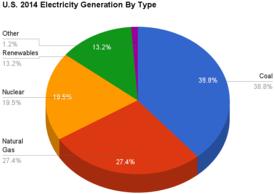 Circle Diagram Of Induction Generator Electric Car Wikipedia