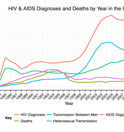 diagram of effect of hiv aid [ 1200 x 750 Pixel ]