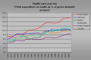 Data Source http://www.irdes.fr/EcoSante/DownL...