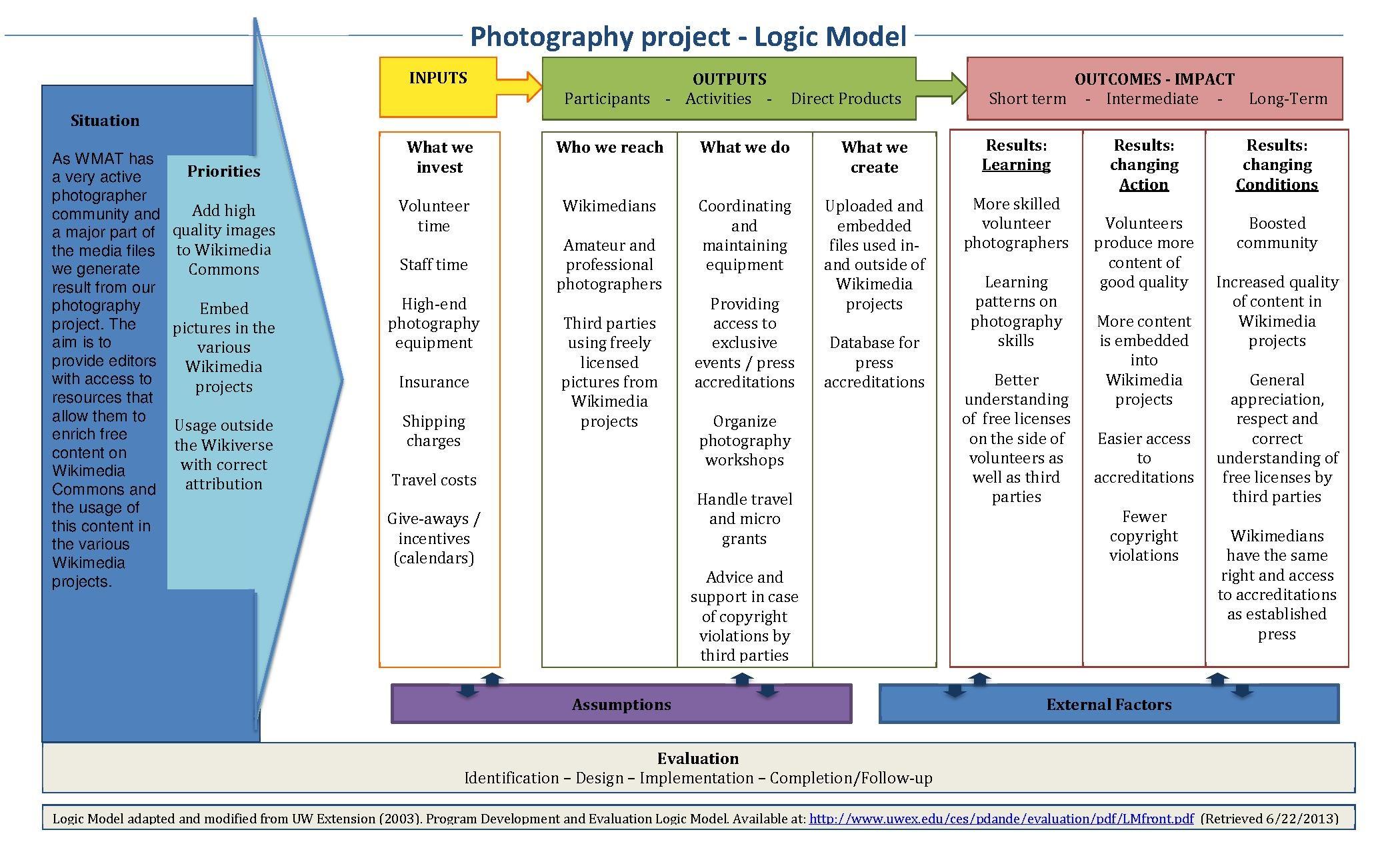 File Logic Model Photography Project